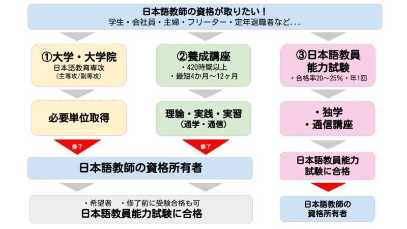 教師 日本 資格 語